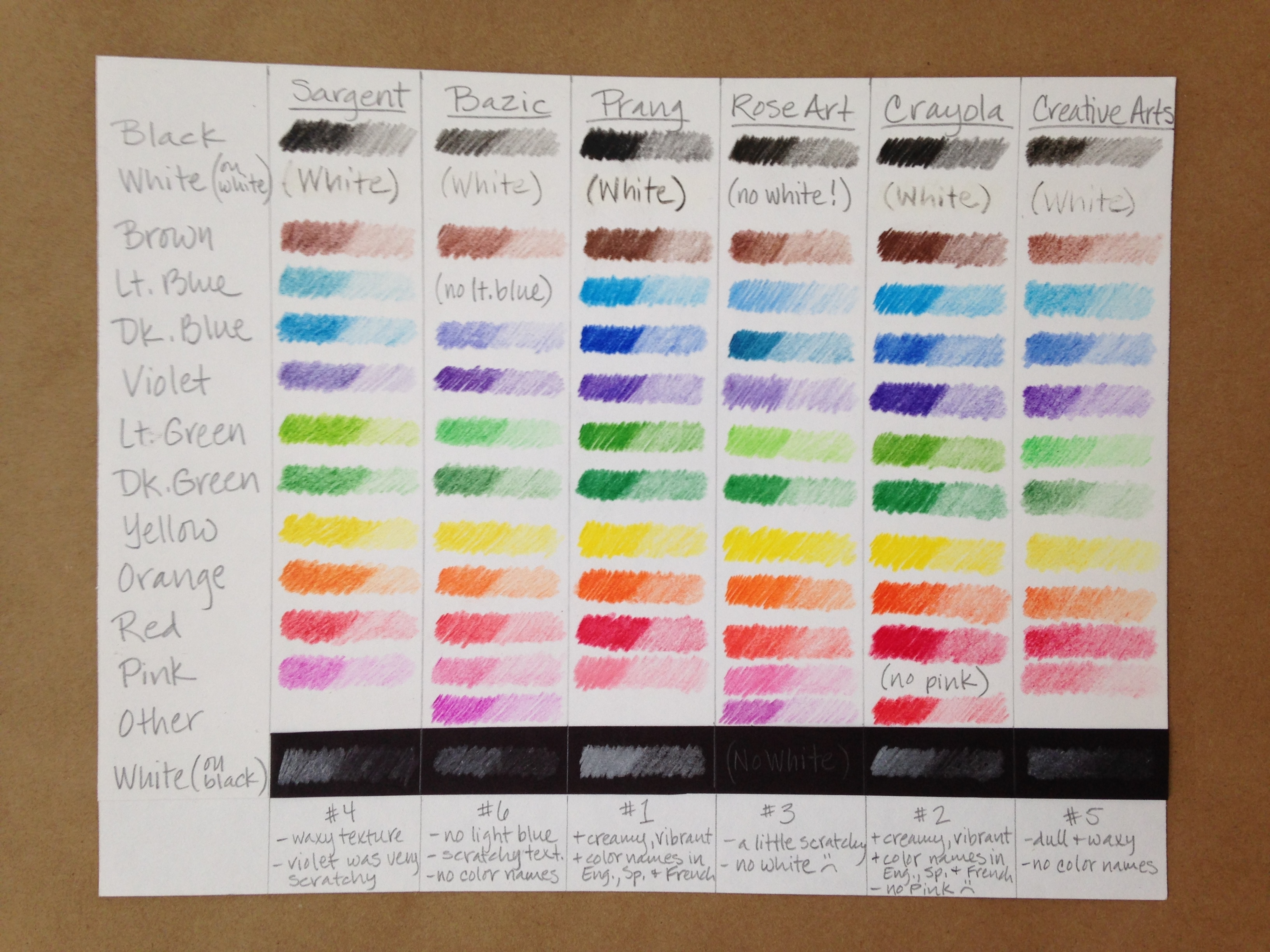 Art colored pencils - Student Grade Colored Pencil Comparison Test